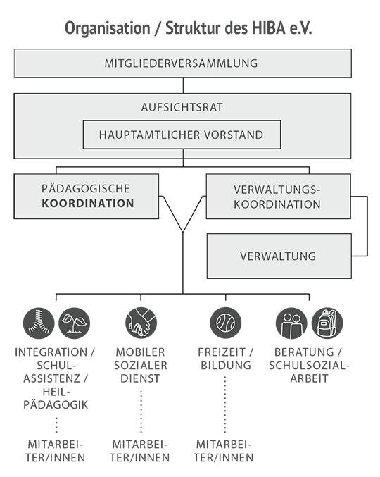 HIBA-Organigramm